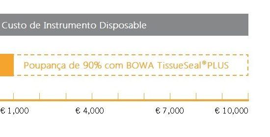 TissueSealPlus Poupar